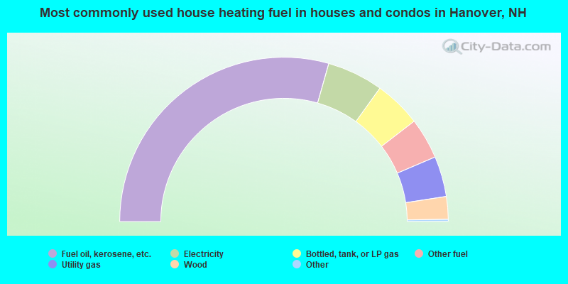Most commonly used house heating fuel in houses and condos in Hanover, NH