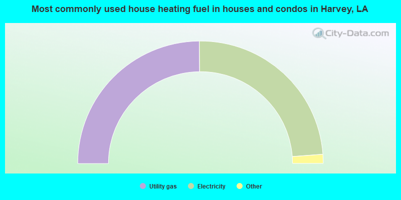 Most commonly used house heating fuel in houses and condos in Harvey, LA
