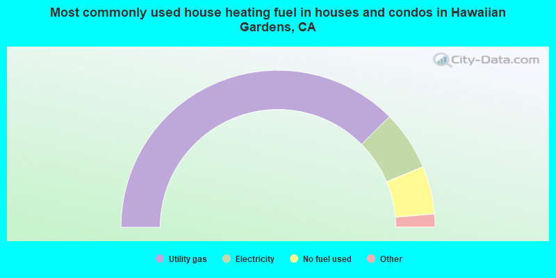 Most commonly used house heating fuel in houses and condos in Hawaiian Gardens, CA