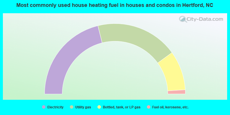 Most commonly used house heating fuel in houses and condos in Hertford, NC
