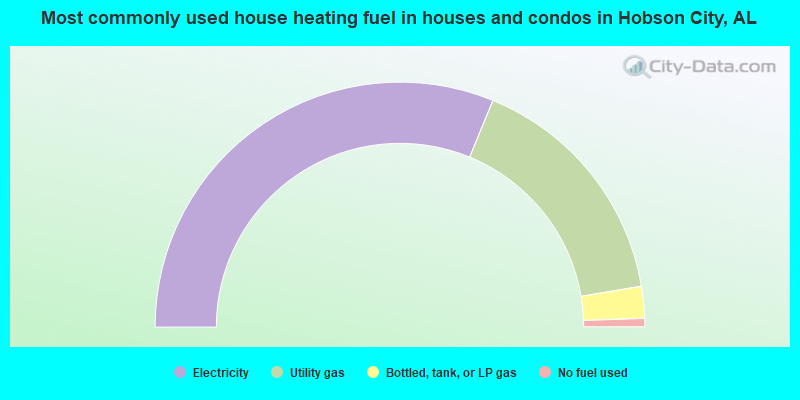 Most commonly used house heating fuel in houses and condos in Hobson City, AL