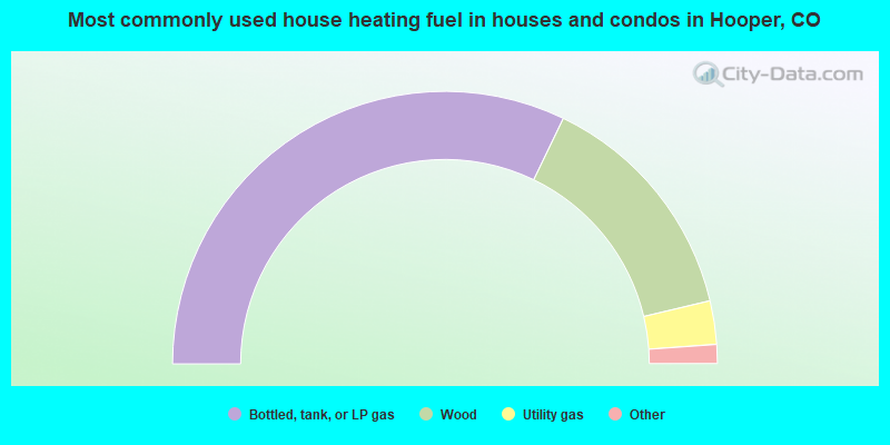 Most commonly used house heating fuel in houses and condos in Hooper, CO