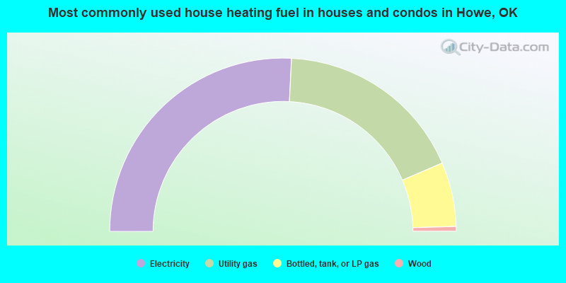 Most commonly used house heating fuel in houses and condos in Howe, OK