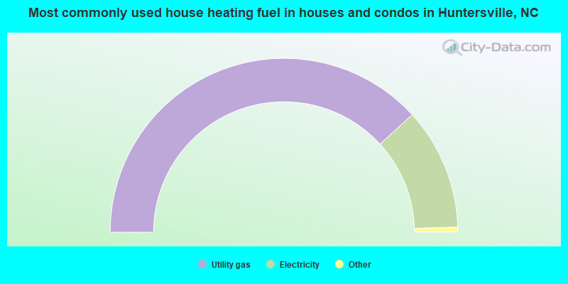 Most commonly used house heating fuel in houses and condos in Huntersville, NC
