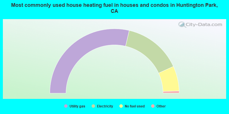 Most commonly used house heating fuel in houses and condos in Huntington Park, CA