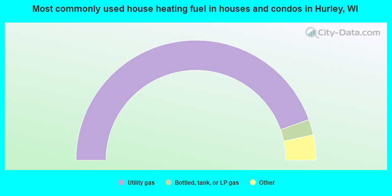 Most commonly used house heating fuel in houses and condos in Hurley, WI