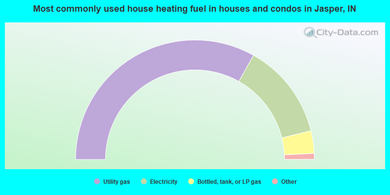 Most commonly used house heating fuel in houses and condos in Jasper, IN
