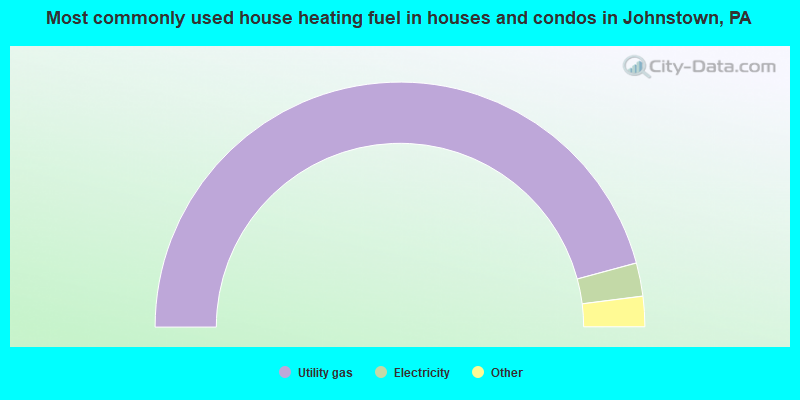 Most commonly used house heating fuel in houses and condos in Johnstown, PA