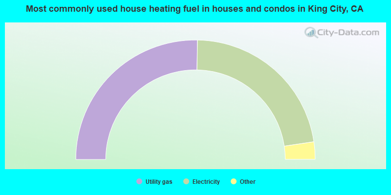 Most commonly used house heating fuel in houses and condos in King City, CA