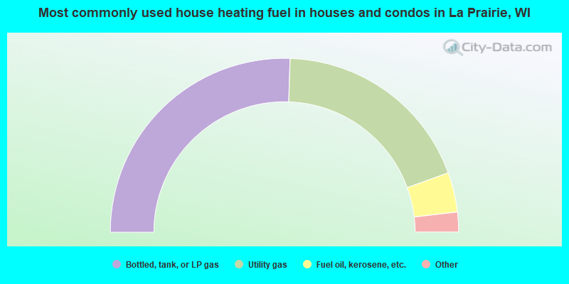 Most commonly used house heating fuel in houses and condos in La Prairie, WI