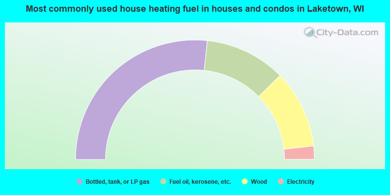 Most commonly used house heating fuel in houses and condos in Laketown, WI