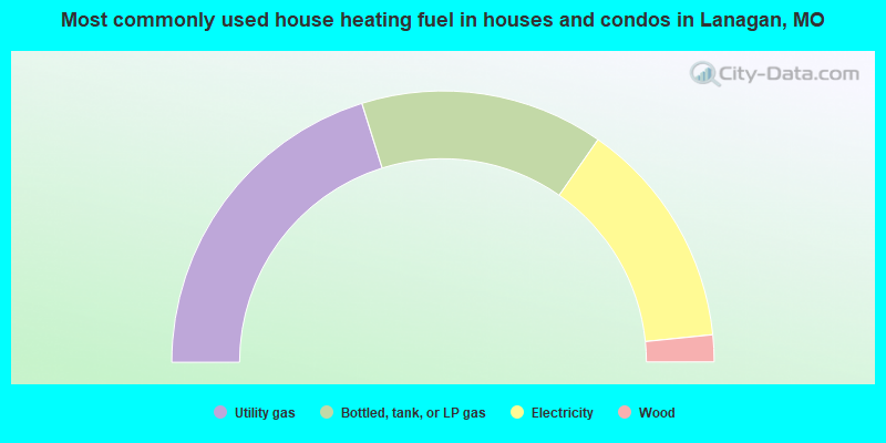 Most commonly used house heating fuel in houses and condos in Lanagan, MO