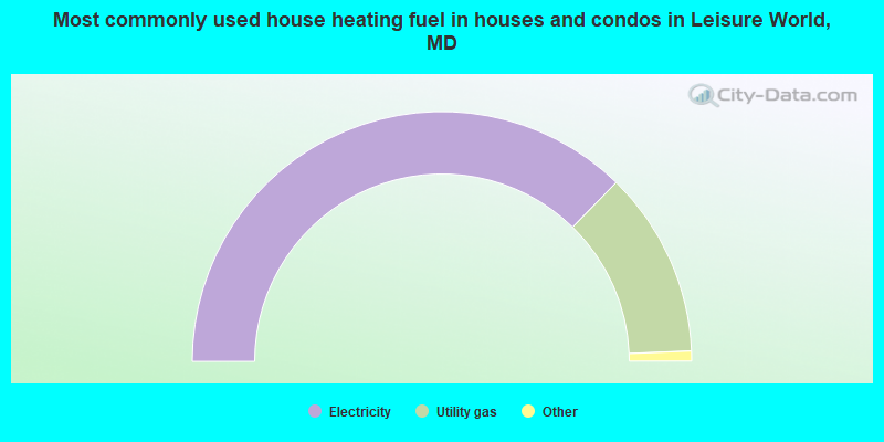 Most commonly used house heating fuel in houses and condos in Leisure World, MD