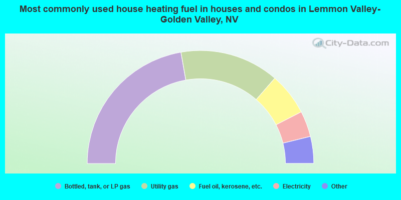 Most commonly used house heating fuel in houses and condos in Lemmon Valley-Golden Valley, NV