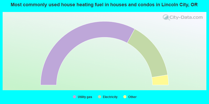 Most commonly used house heating fuel in houses and condos in Lincoln City, OR