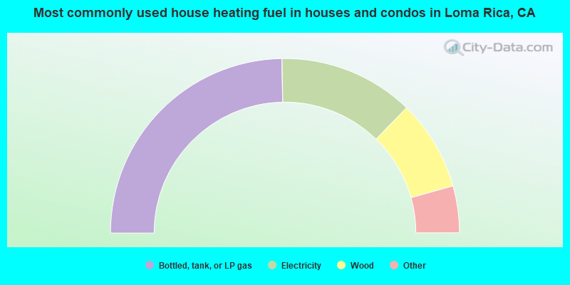 Most commonly used house heating fuel in houses and condos in Loma Rica, CA