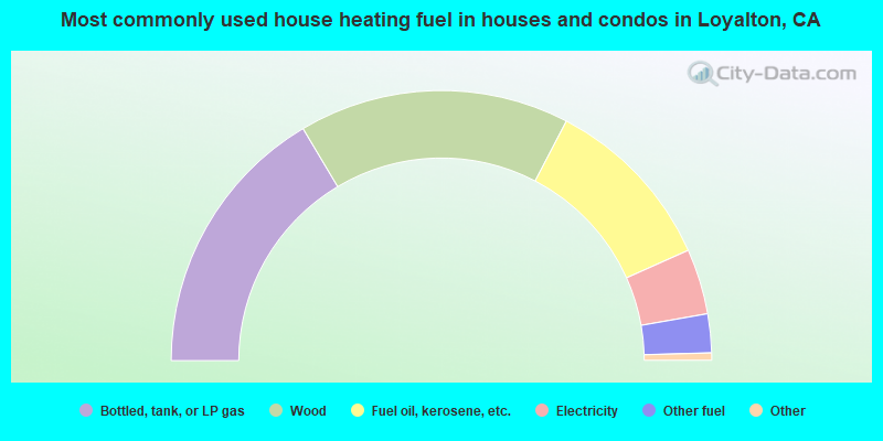 Most commonly used house heating fuel in houses and condos in Loyalton, CA