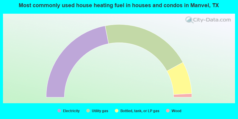 Most commonly used house heating fuel in houses and condos in Manvel, TX