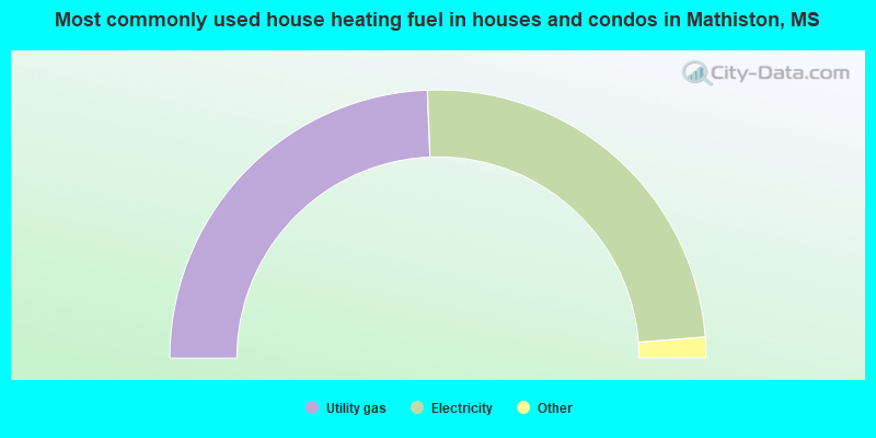 Most commonly used house heating fuel in houses and condos in Mathiston, MS