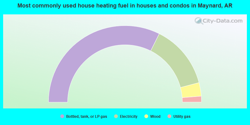 Most commonly used house heating fuel in houses and condos in Maynard, AR