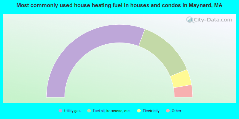 Most commonly used house heating fuel in houses and condos in Maynard, MA