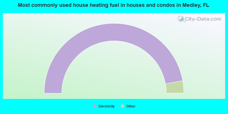 Most commonly used house heating fuel in houses and condos in Medley, FL