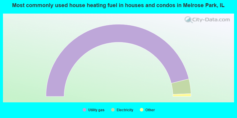 Most commonly used house heating fuel in houses and condos in Melrose Park, IL