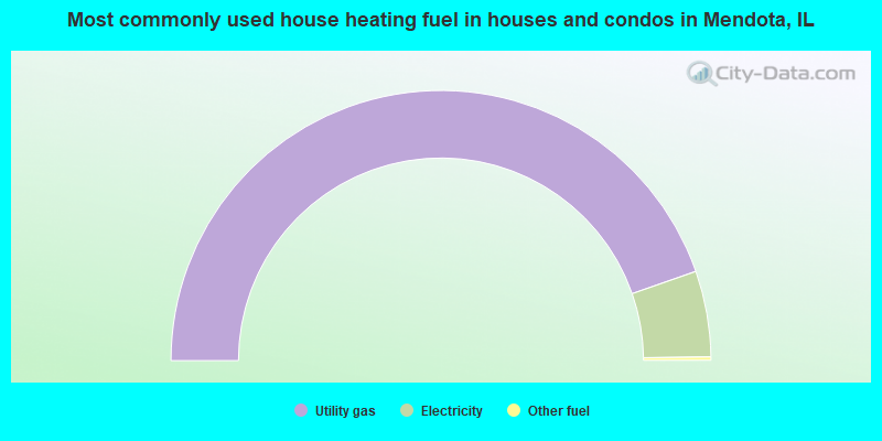 Most commonly used house heating fuel in houses and condos in Mendota, IL