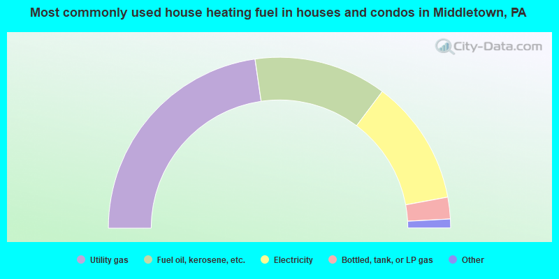 Most commonly used house heating fuel in houses and condos in Middletown, PA