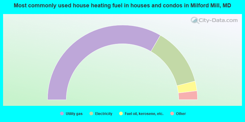 Most commonly used house heating fuel in houses and condos in Milford Mill, MD