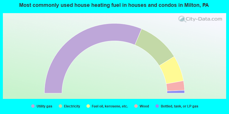 Most commonly used house heating fuel in houses and condos in Milton, PA
