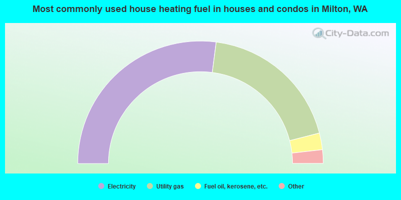 Most commonly used house heating fuel in houses and condos in Milton, WA