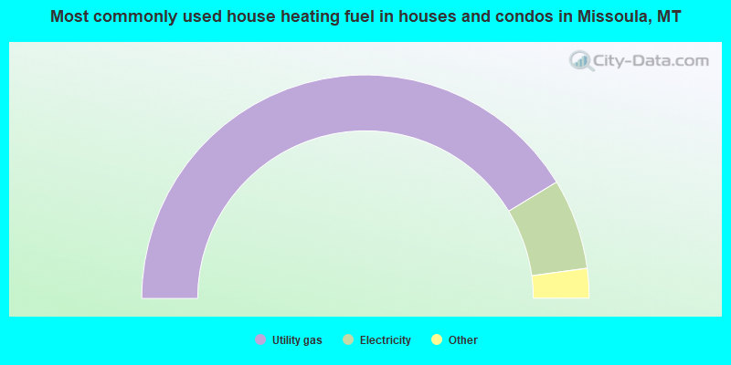 Most commonly used house heating fuel in houses and condos in Missoula, MT