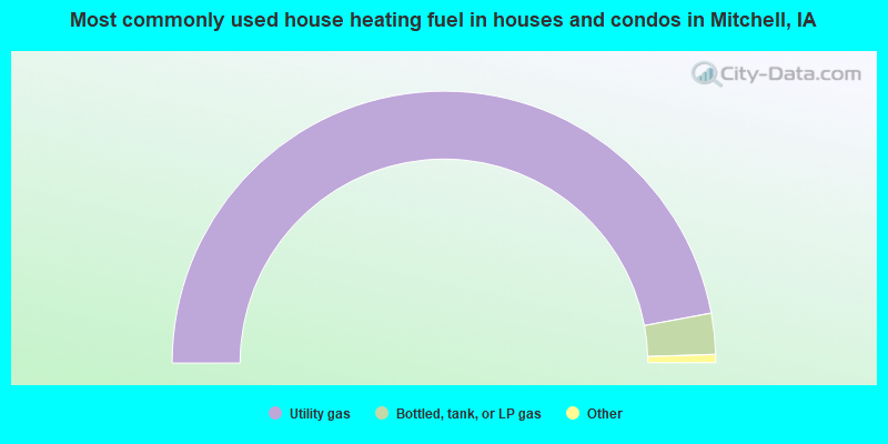 Most commonly used house heating fuel in houses and condos in Mitchell, IA