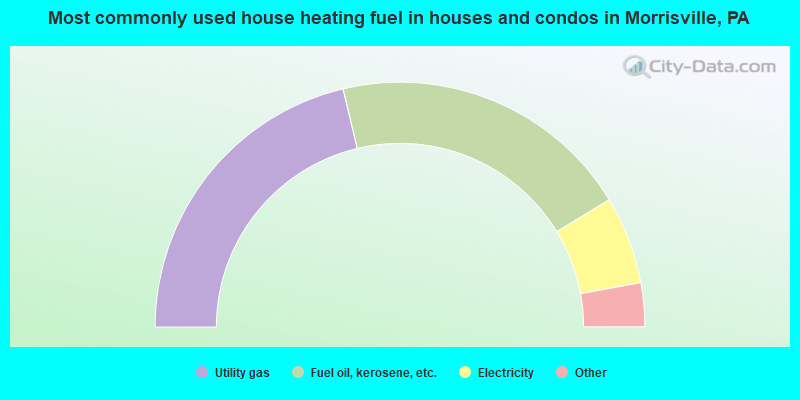 Most commonly used house heating fuel in houses and condos in Morrisville, PA