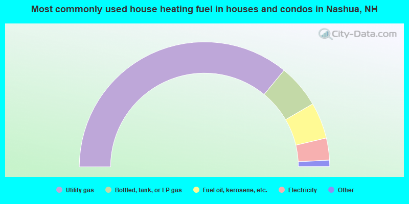 Most commonly used house heating fuel in houses and condos in Nashua, NH