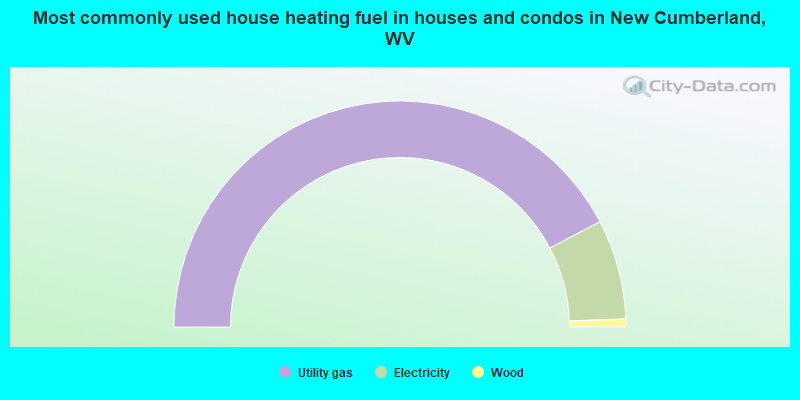 Most commonly used house heating fuel in houses and condos in New Cumberland, WV
