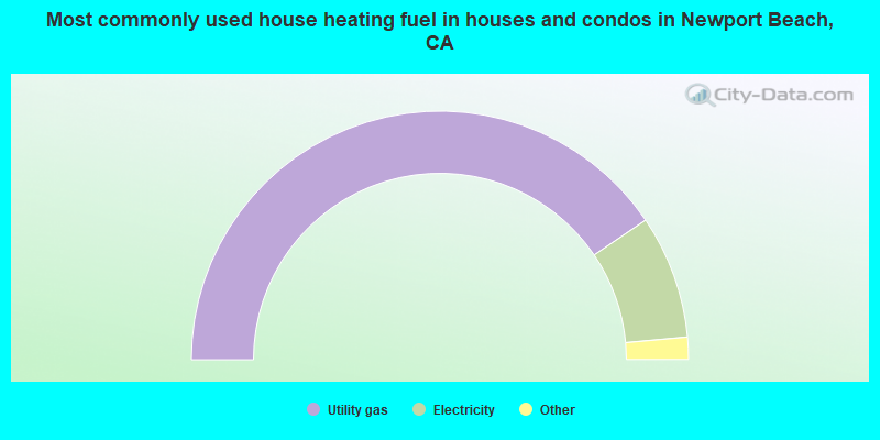 Most commonly used house heating fuel in houses and condos in Newport Beach, CA