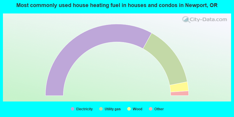Most commonly used house heating fuel in houses and condos in Newport, OR