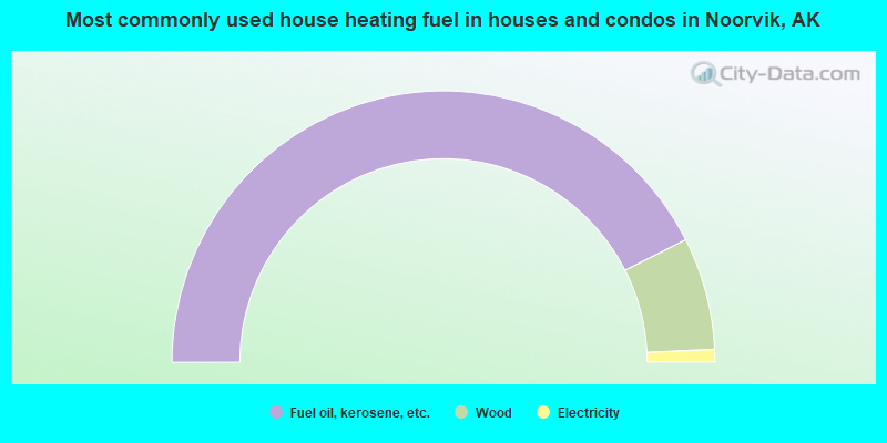 Most commonly used house heating fuel in houses and condos in Noorvik, AK