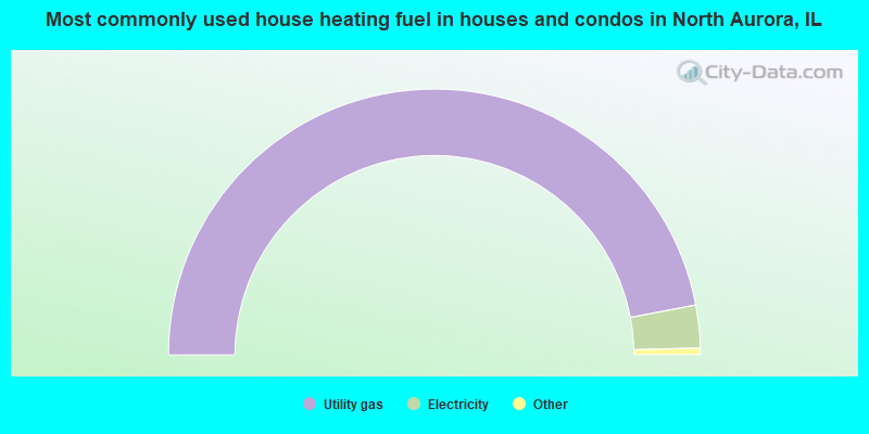 Most commonly used house heating fuel in houses and condos in North Aurora, IL