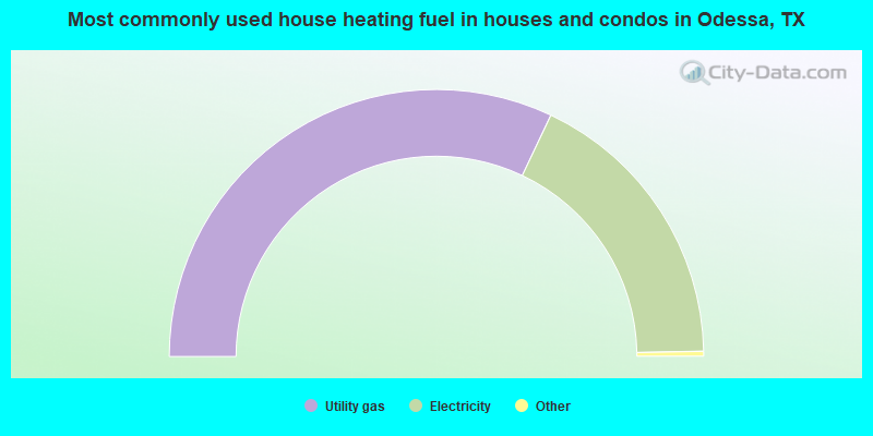 Most commonly used house heating fuel in houses and condos in Odessa, TX