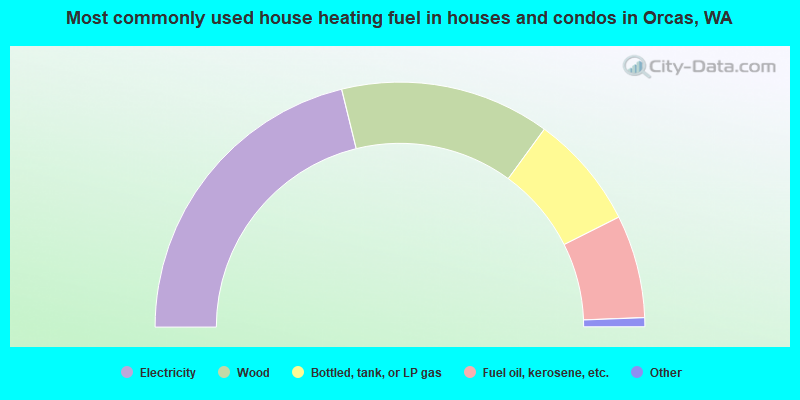 Most commonly used house heating fuel in houses and condos in Orcas, WA