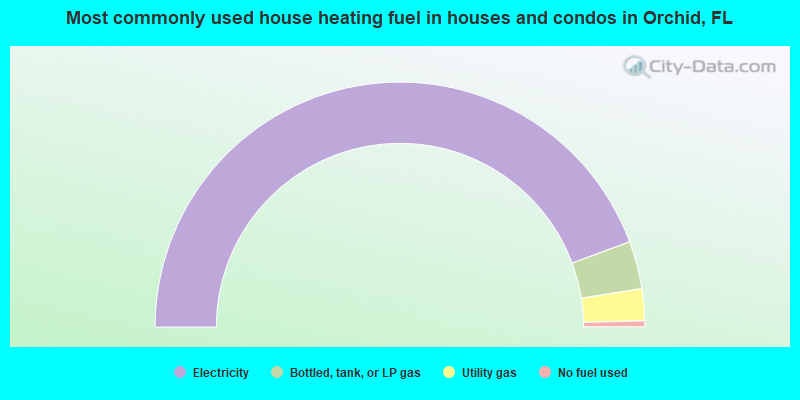 Most commonly used house heating fuel in houses and condos in Orchid, FL