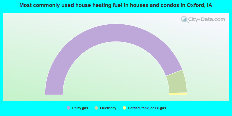 Most commonly used house heating fuel in houses and condos in Oxford, IA