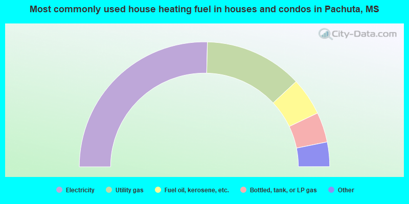 Most commonly used house heating fuel in houses and condos in Pachuta, MS