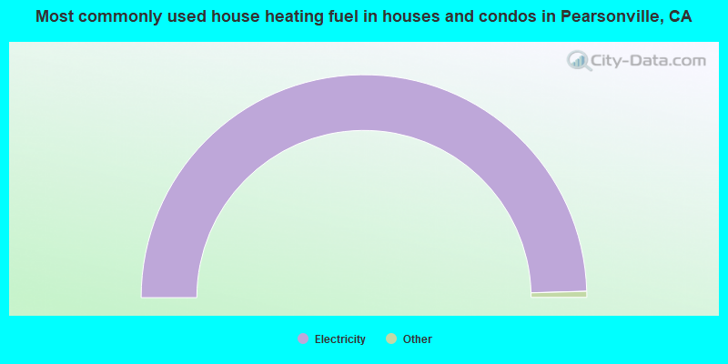 Most commonly used house heating fuel in houses and condos in Pearsonville, CA