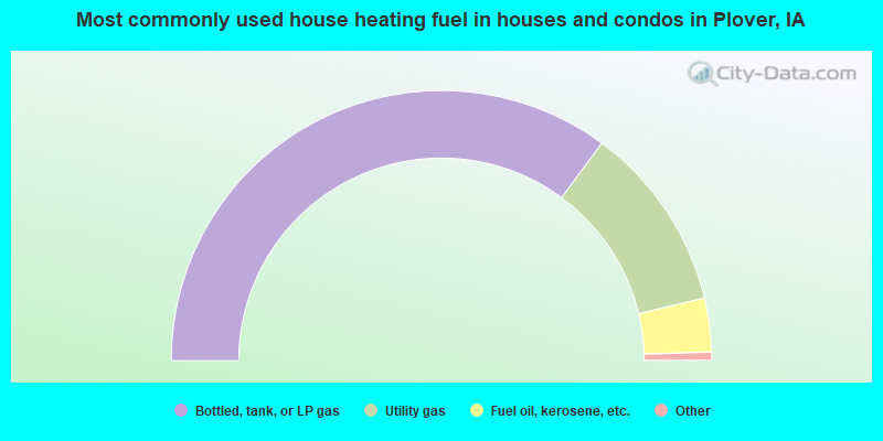 Most commonly used house heating fuel in houses and condos in Plover, IA