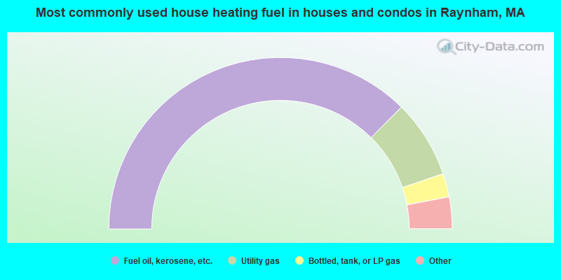 Most commonly used house heating fuel in houses and condos in Raynham, MA