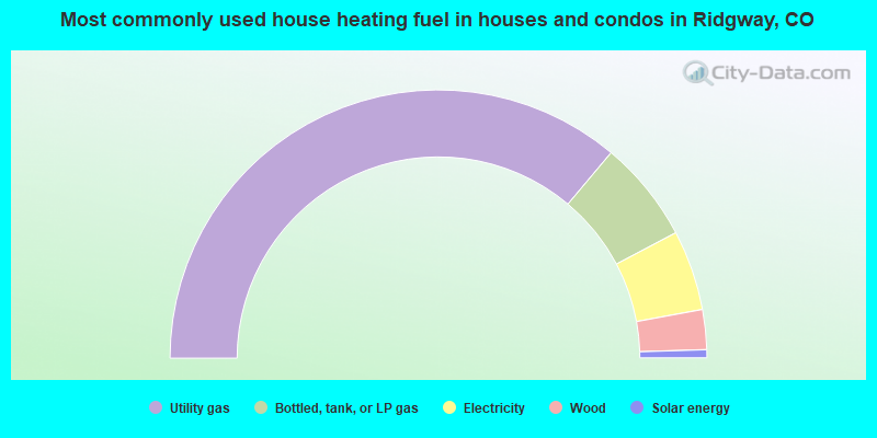 Most commonly used house heating fuel in houses and condos in Ridgway, CO